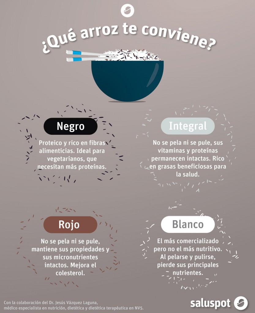 Arroz, tipos y beneficios (infografía). Dr. Jesús Vázquez Laguna