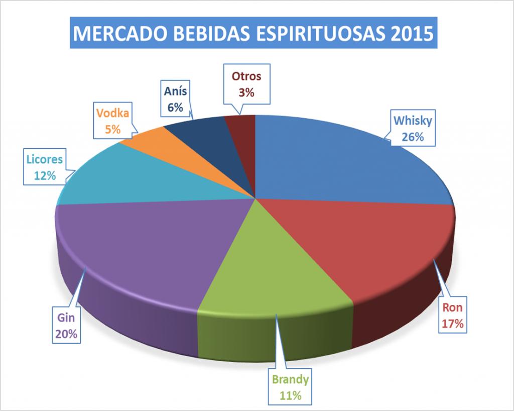 COMERCIALIZACIÓN VOLUMEN BEBIDAS ESPIRITUOSAS 2015