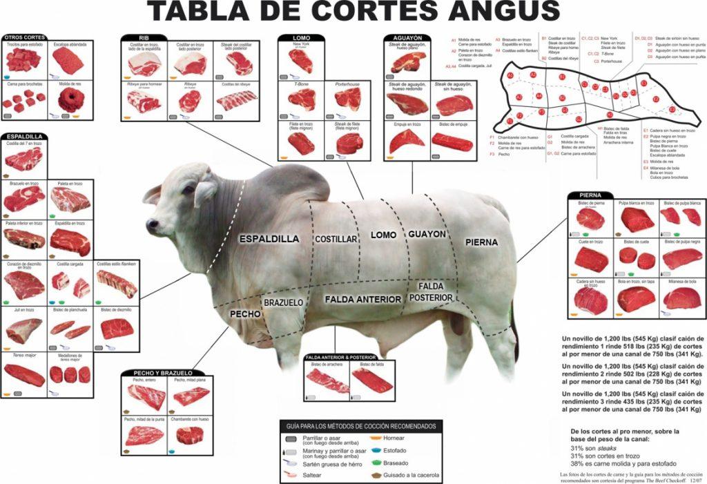 Cortes de bovino angus