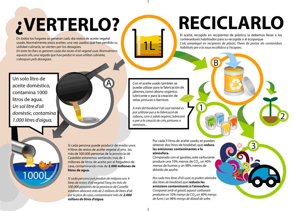 Requena Participa insiste en mejorar el reciclado del aceite usado