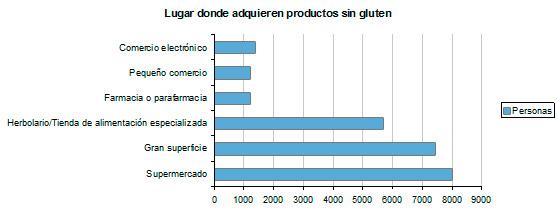 lugar-donde-adquieren-productos-sin-gluten-1
