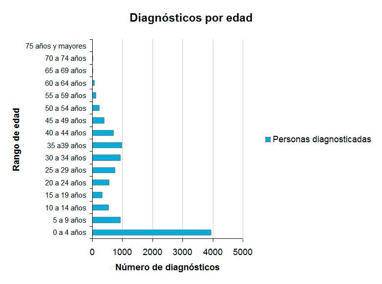 diagnosticos-por-edad