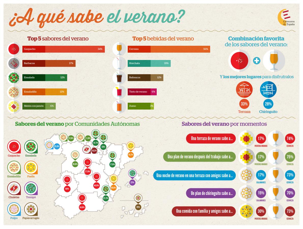 En Valencia el verano sabe a paella, cerveza y horchata