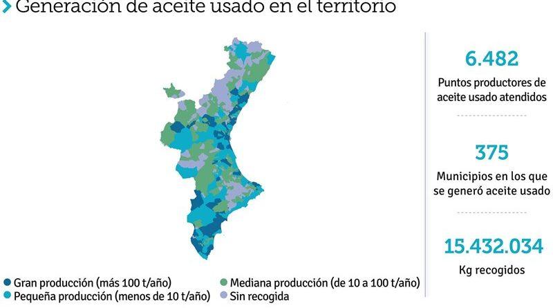 Cerca de 6.500 establecimientos valencianos evitan la contaminación de 15.432 toneladas de aceites usados
